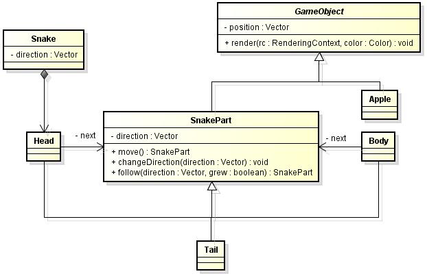 Diagrama de classes do jogo da cobrinha